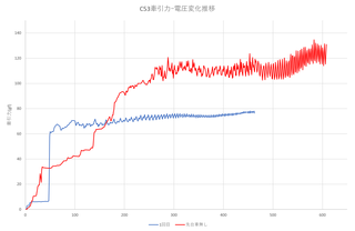 C53牽引力電圧推移3.png