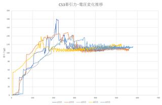 C53牽引力電圧推移4.png
