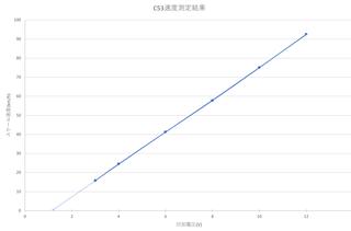 C53速度.png