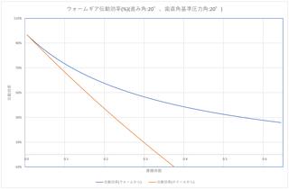 ウォームギア効率2.png