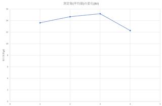 従来踏面R732牽引負荷8V測定毎.png